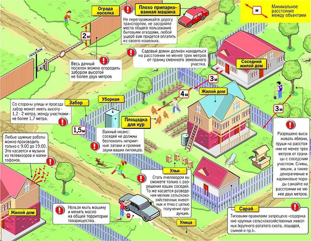 Правила и нормы на участке СНТ